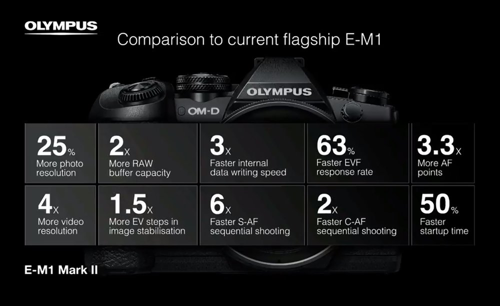 63% Faster EVF response rate...this new viewfinder is apparently pretty impressive!
