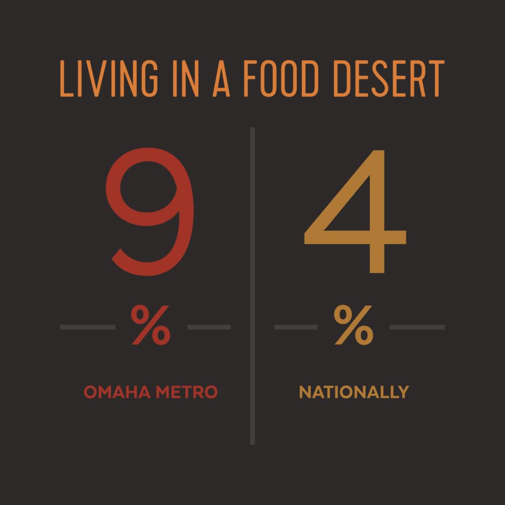 jkdc_landscape-infographic-fooddesert.png