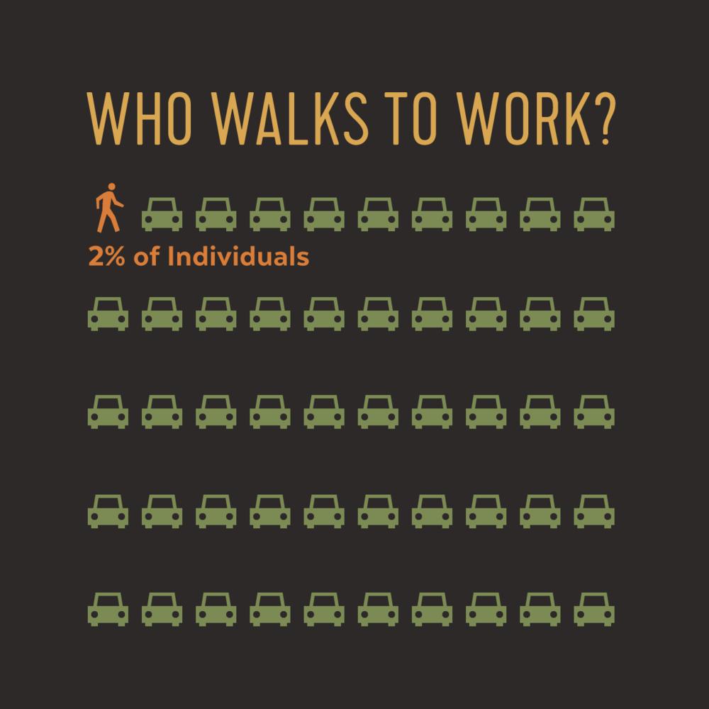 jkdc_landscape-infographic-walktowork.png