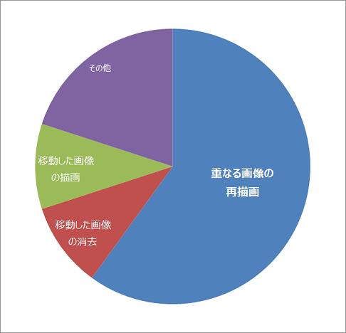 表1 描画時間の解析結果