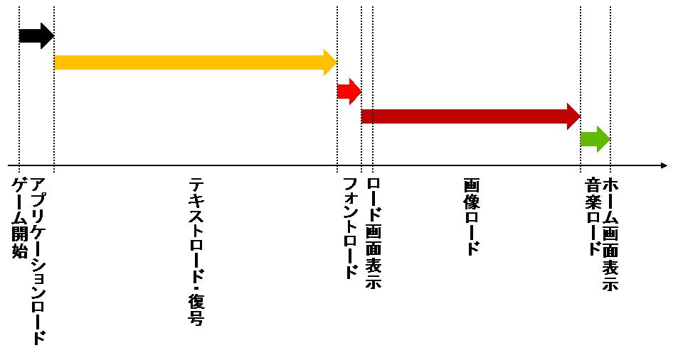 図1 HTML5版「Blood Brothers」の起動処理