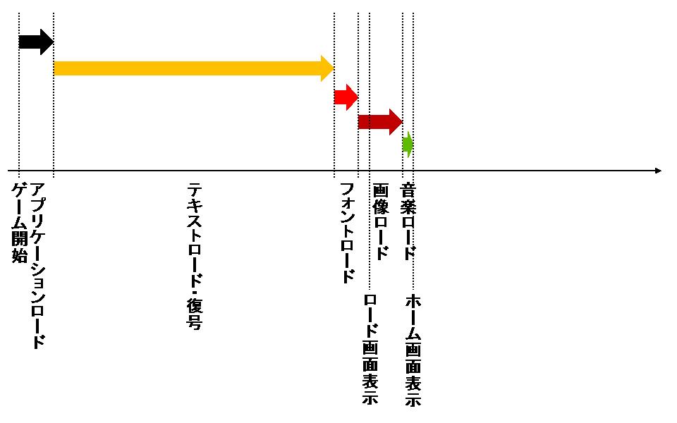 図3 最適化後のHTML5版「Blood Brothers」の起動処理
