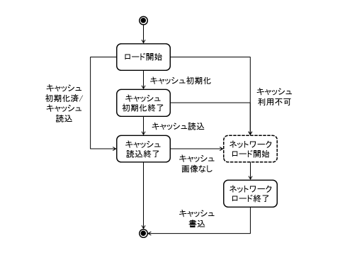図3 画像のロード処理