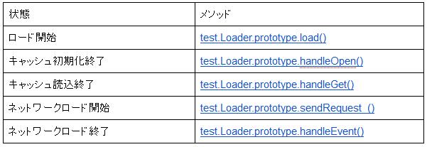 表1 状態およびJavaScript関数