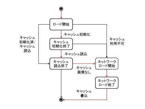 図4 Indexed Database API対応ブラウザで初回ロード時