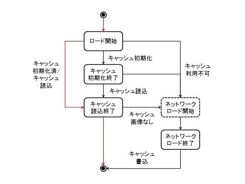 図5 Indexed Database API対応ブラウザでキャッシュ済画像読込
