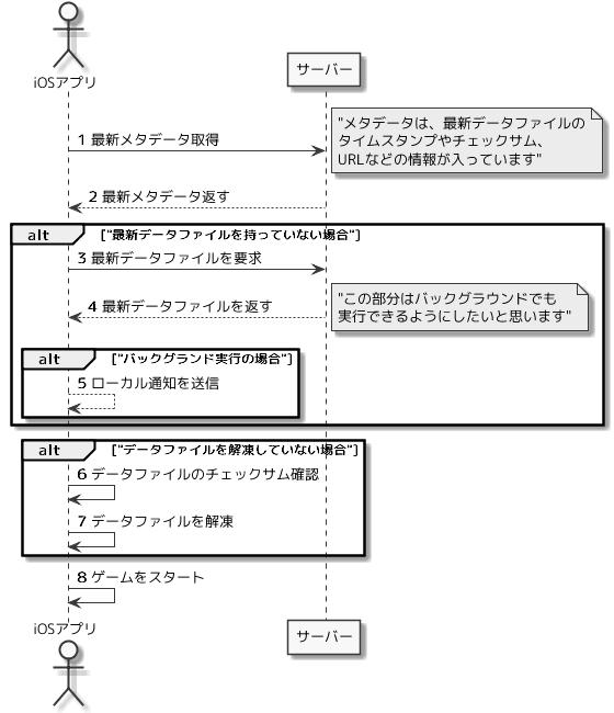 図 1: サンプルアプリのシーケンス図