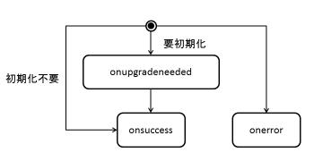 図5コールバック関数の遷移