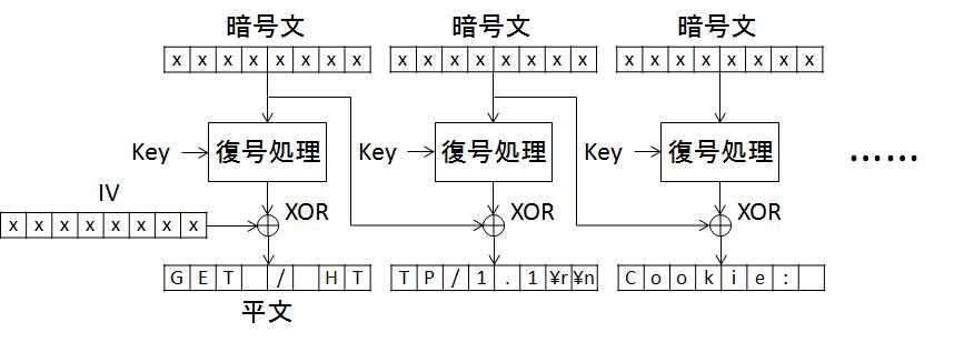 図. CBC方式のブロック暗号の復号処理