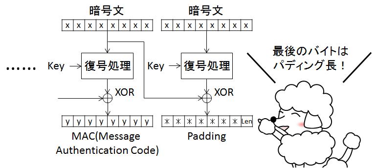 図. 最後のブロックがPaddingのみになった際の復号例