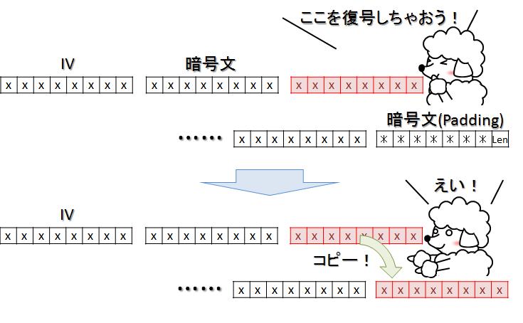 図. クライアントの暗号文を暗号文のまま変更を実施