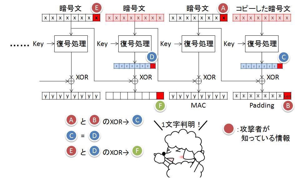 図. Padding-Oracle Attackの復号手順