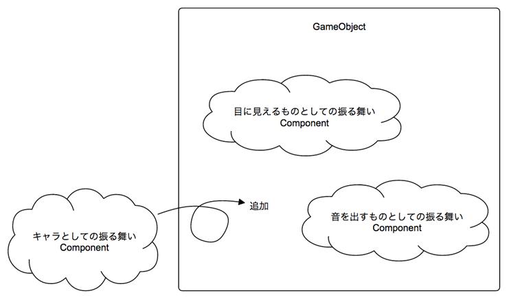 この様な形で Component を作り、GameObject に追加する事で、独自のルールを持った GameObject を作る事が可能になります。