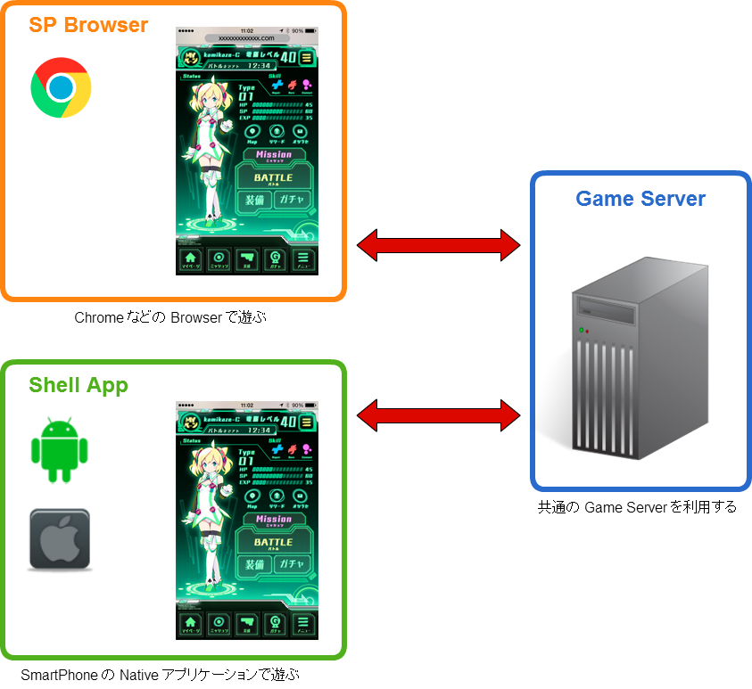 Smartphone Browser からも Native アプリからも同じゲームで遊べます