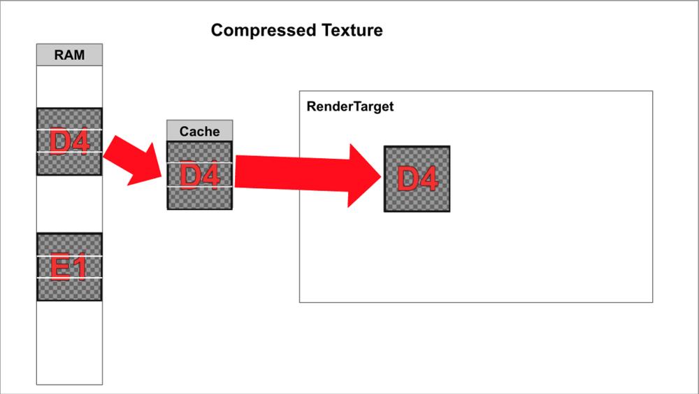 Fig.16 PVRTCテクスチャの描画処理