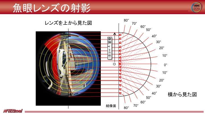 図4:魚眼レンズの仕様