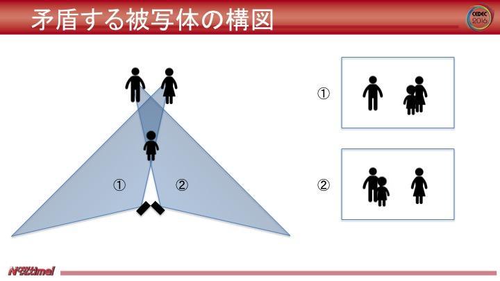 図12:矛盾する被写体の構図