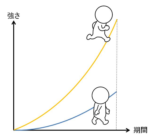 長く運用するゲームほど、遊び方によってプレイヤー間の差が大きくなります