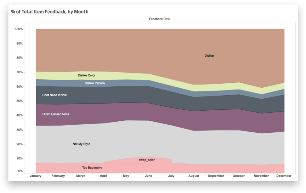 Data visual from tableau showing dislike reasons by month