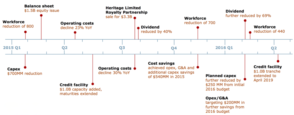 COST SAVINGS INITIATIVES