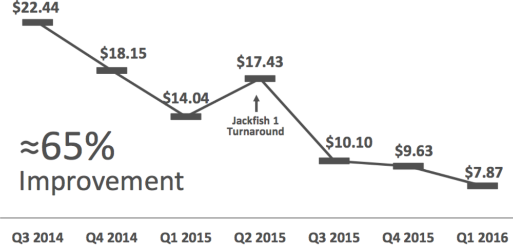 JACKFISH UNIT OPERATING COSTS (USD/BOE)