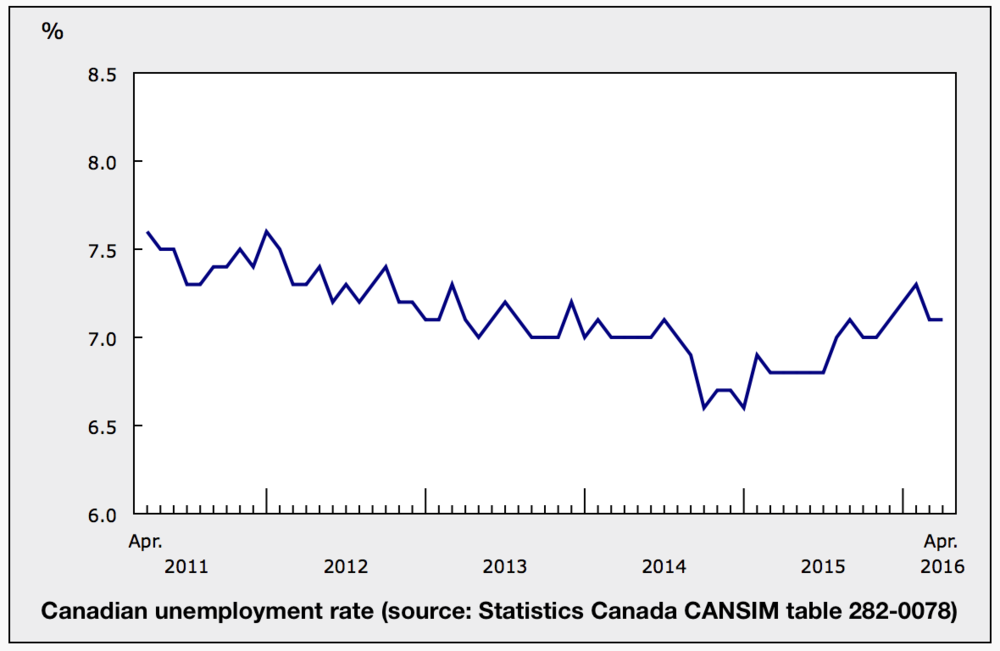 canada-unemployment-rate.jpg