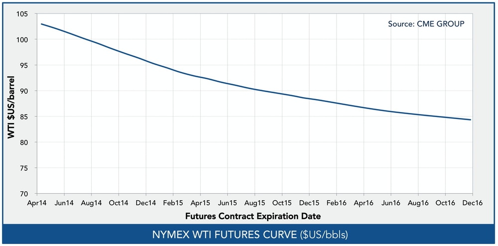 oil-futures-curve.jpb