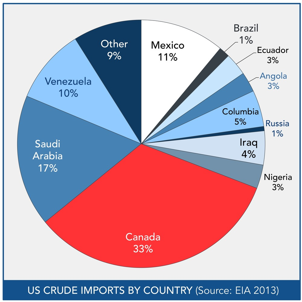 Eia Predicting Us Oil Imports Could Be Reduced To Zero By