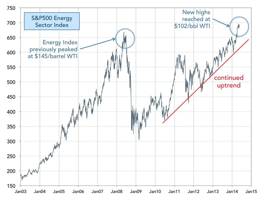 SP500-energy-sector-performance.jpg