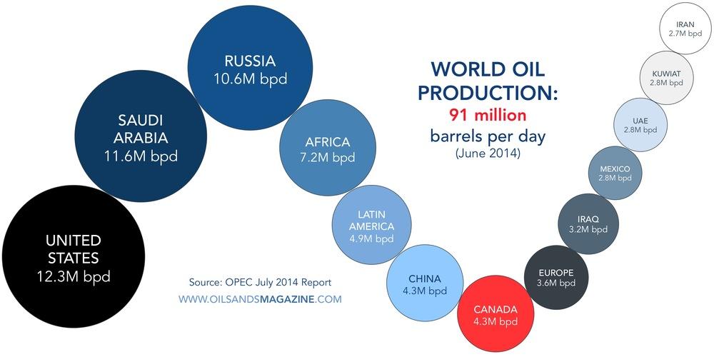 world-oil-supply-2014.jpg