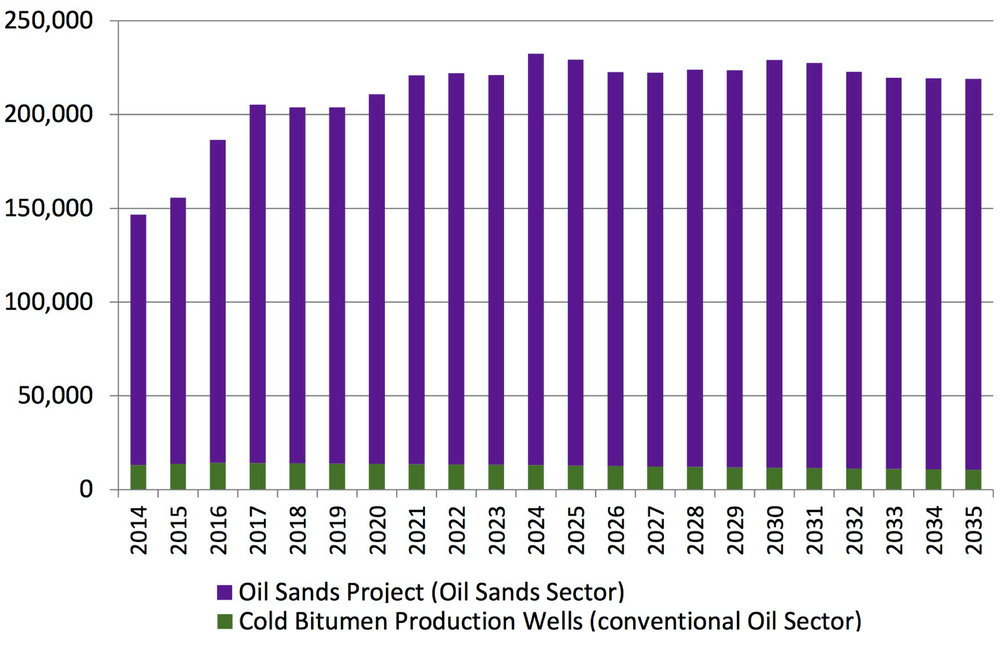 DIRECT EMPLOYMENT BY THE OIL SANDS - FORECAST