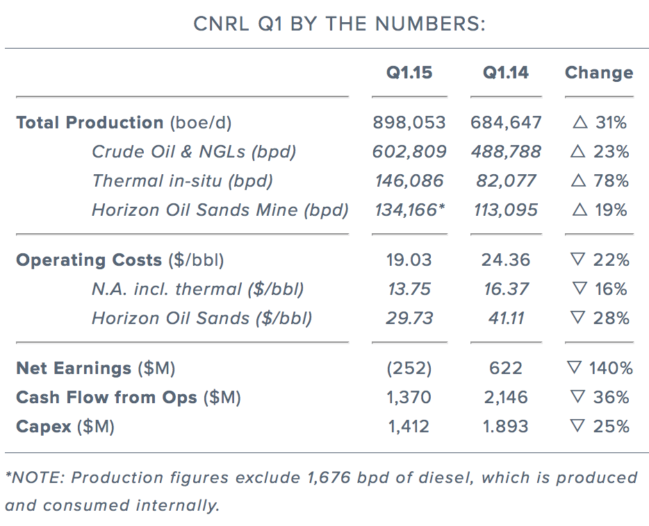 cnrl-q1-by-the-numbers.png