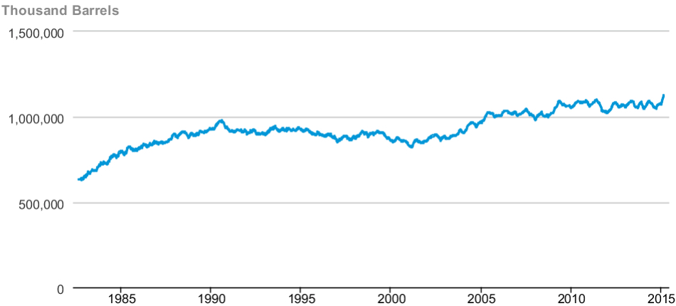US CRUDE OIL STOCKPILES (SOURCE: US ENERGY INFORMATION AGENCY)