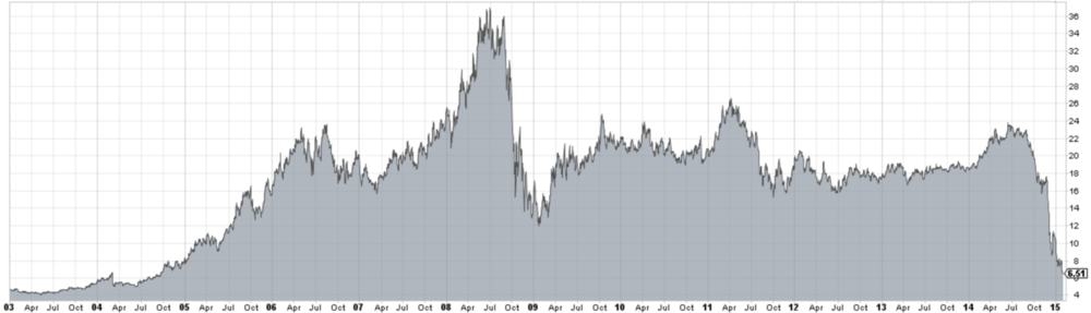 CANADIAN OIL SANDS HISTORICAL SHARES PRICE INCL. DIVIDEND, 2003 TO PRESENT  (Courtesy www.stockcharts.com)