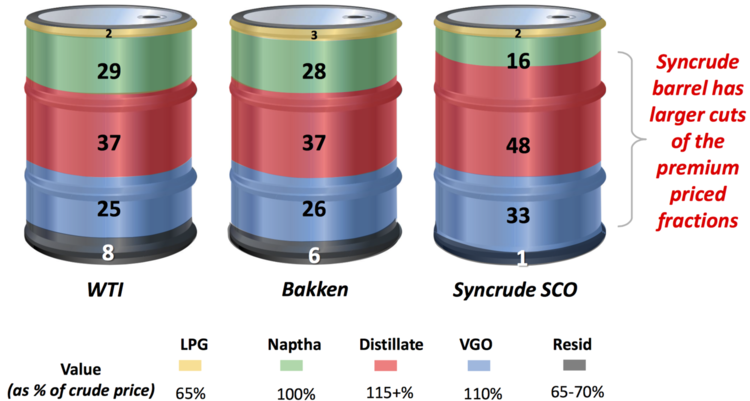 SYNCRUDE SCO PRODUCT FRACTIONS BASED ON 2010-2014 DATA FOR THE US GULF COAST  (Courtesy Cdn Oil Sands)