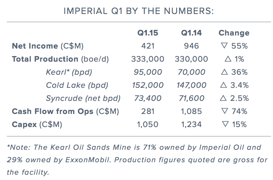 imperial-oil-q1-by-the-numbers.png