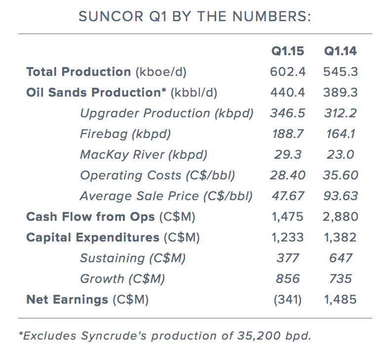 suncor-q1-by-the-numbers.png