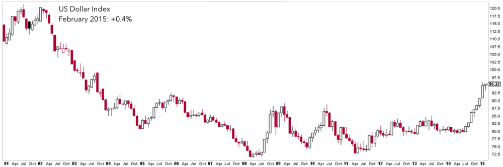 US DOLLAR INDEX, MONTHLY PRICE CHANGE (2001 - PRESENT)