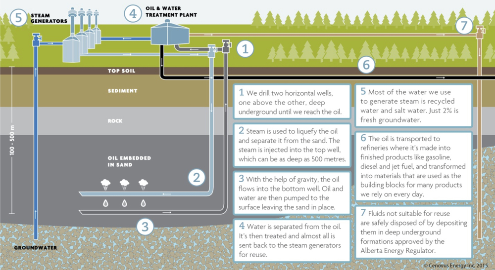 HOW SAGD WORKS (COURTESY CENOVUS ENERGY)