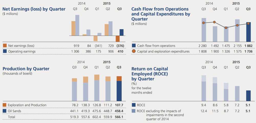 SUNCOR THIRD QUARTER OPERATING RESULTS (COURTESY SUNCOR ENERGY)
