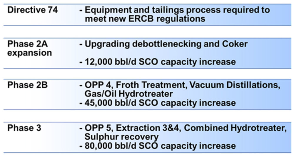 CNRL HORIZON PHASE 2/3 EXPANSION BREAKDOWN (TABLE COURTESY CNRL)
