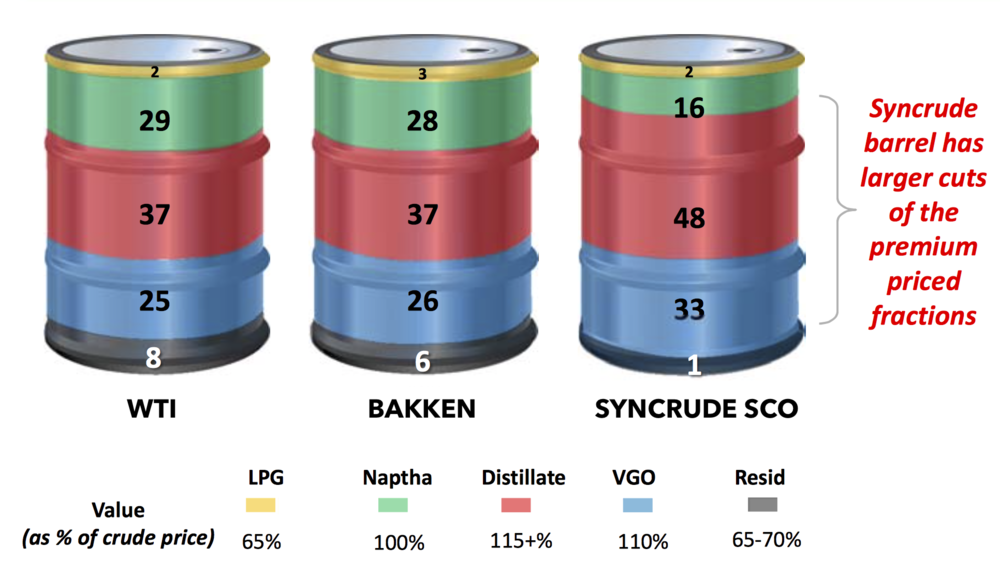 SYNCRUDE'S SCO COMPONENTS BY VALUE (COURTESY CANADIAN OIL SANDS)