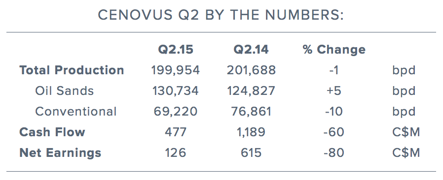 cenovus-earnings-by-the-numbers.png