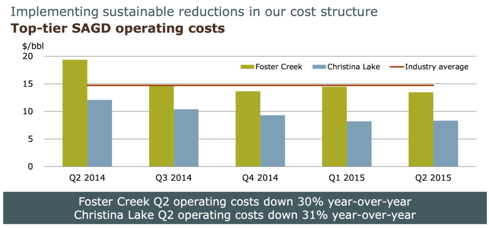 QUARTERLY OIL SANDS OPERATING COSTS (GRAPHIC COURTESY CENOVUS)