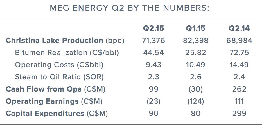 meg-energy-quarterly-earning.png