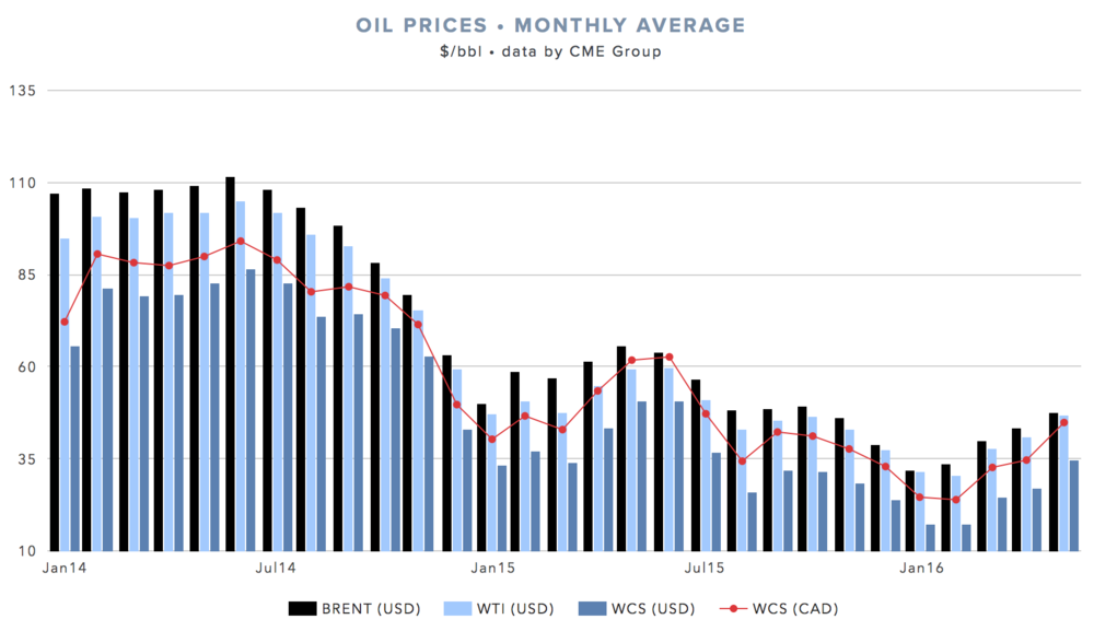 monthly-avg-oil-price-WCS-WTI-brent.png