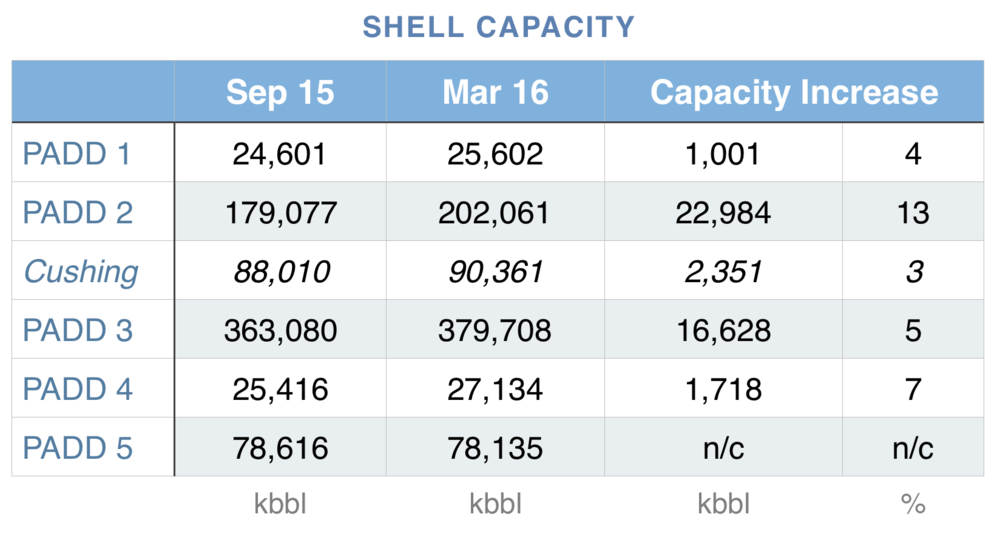 us-shell-storage-capacity.png