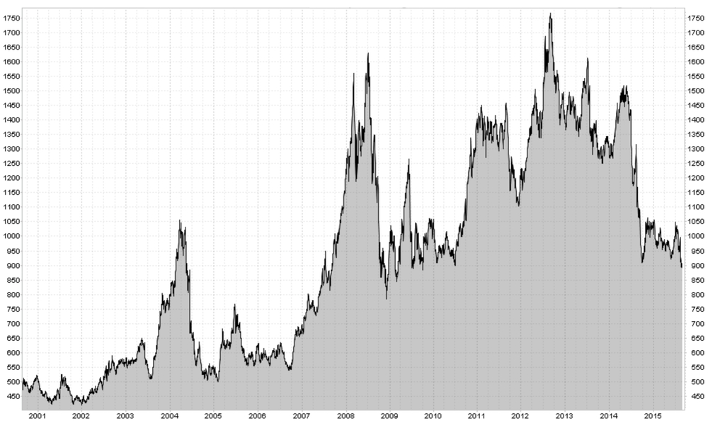 SOYBEANS (USD/TONNE)