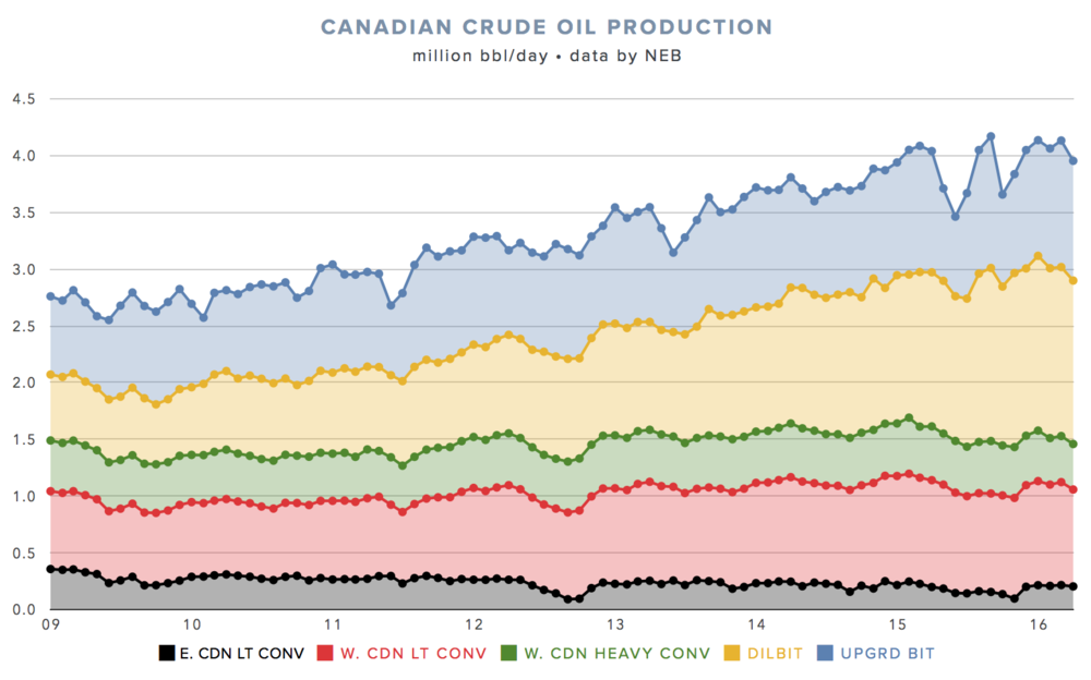 CANADIAN OIL PRODUCTION ESTIMATES BY THE NEB ( CLICK FOR LIVE VERSION )