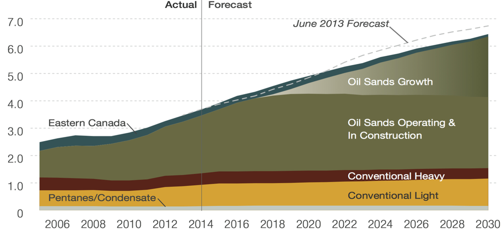 GROWTH IN CANADIAN OIL PRODUCTION (SOURCE: CANADIAN ASSOCIATION PETROLEUM PRODUCERS)